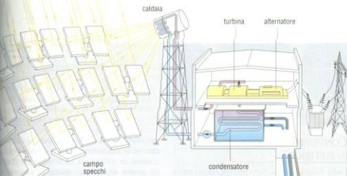 L 39 energia solare - Centrale solare a specchi piani ...