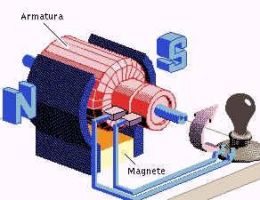 Trasformare un motore elettrico in un generatore di corrente