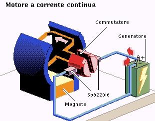 Generatori elettromeccanici for Motori elettrici per macchine da cucire